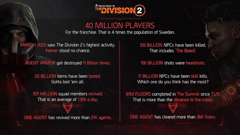 The Division 2 krijgt compleet nieuwe mode