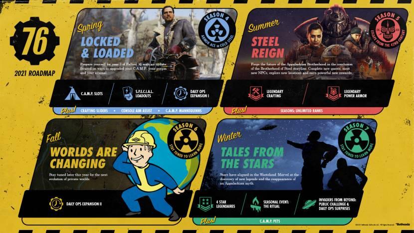 Fallout 76 stelt roadmap voor rest van 2021 voor