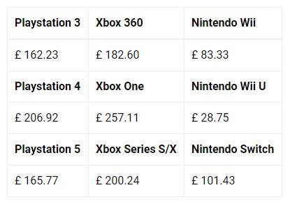 Studie: consoles van Nintendo zijn het goedkoopst en het milieuvriendelijkst